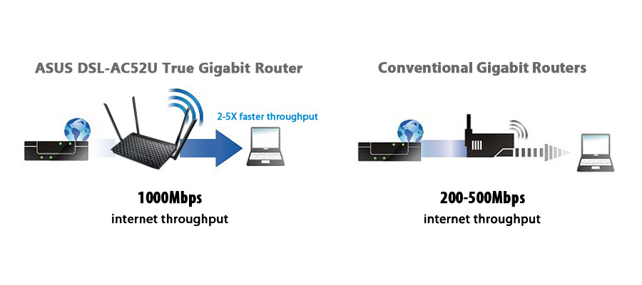 Gigabit-Geschwindigkeit NAT