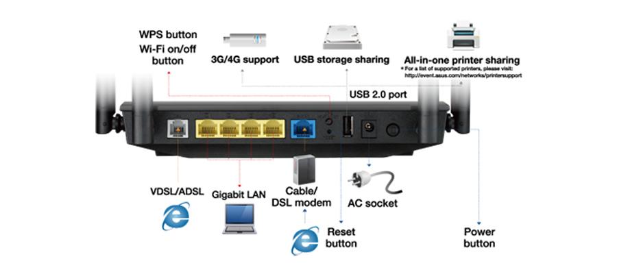 Netzwerk Geräte