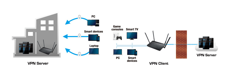 VPN-Server VPN-Client