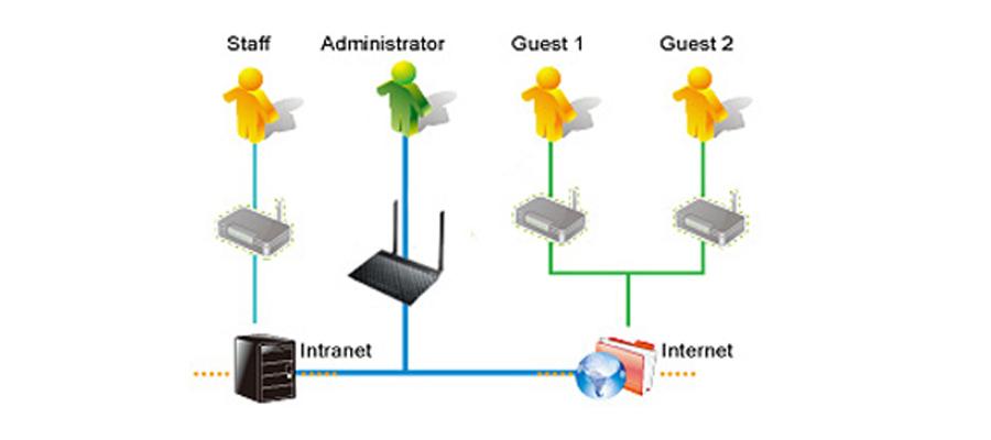 ASUS DSL-N14U WLAN-Netzwerke  Wi-Fi