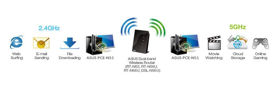 Internetverbindung über WLAN mit der Netzwerkarte ASUS PCE-AC51 DualBand