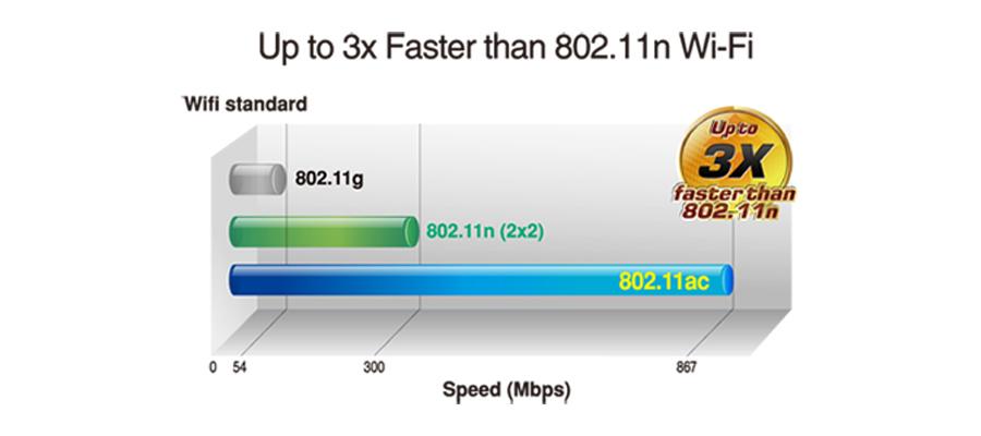 WLAN Netzwerkkarte PCI-E 802.11 a/b/g/n/ac Wi-Fi Ethernet