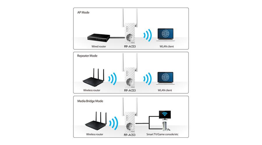 Der Repeater mit drei Modi ASUS RP-AC53 802.11a/b/g/n/ac 750Mb/s