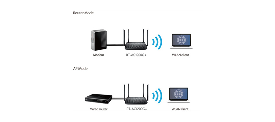 Router-, Repeater- und Access-Point-Betriebsmodus