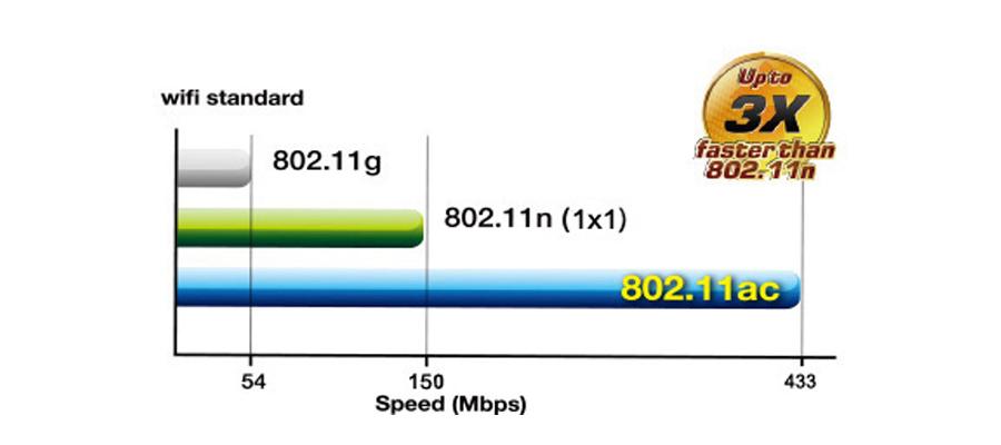 802.11ac-Chipsatzes WLAN-Standard