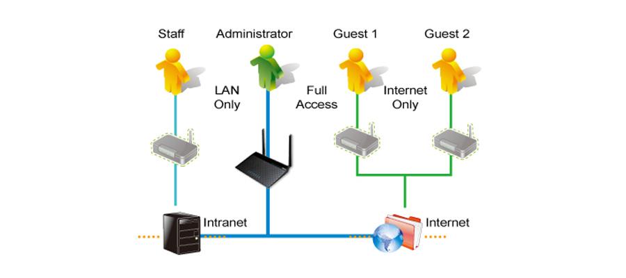 WLAN-Netzwerke WLAN-Router-Wahl