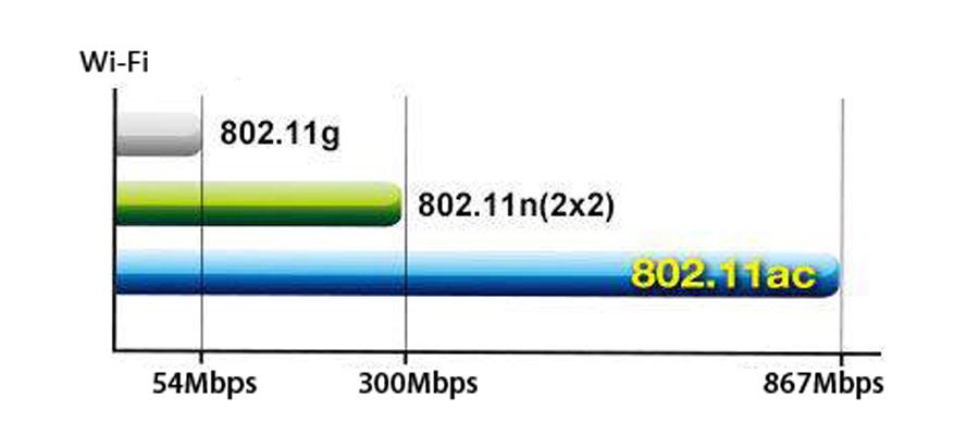 802.11ac WLAN-Standard
