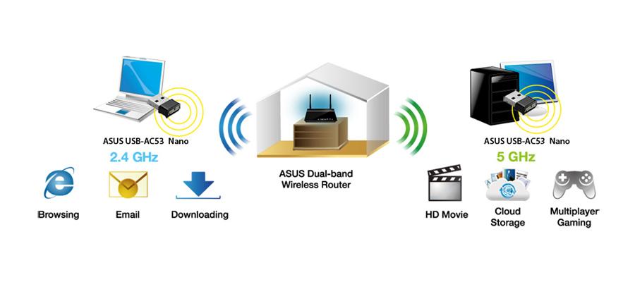 Dualband WLAN WiFI USB Adapter