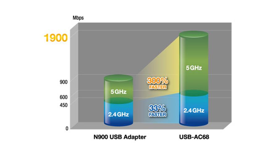 Netzwerkkarte USB