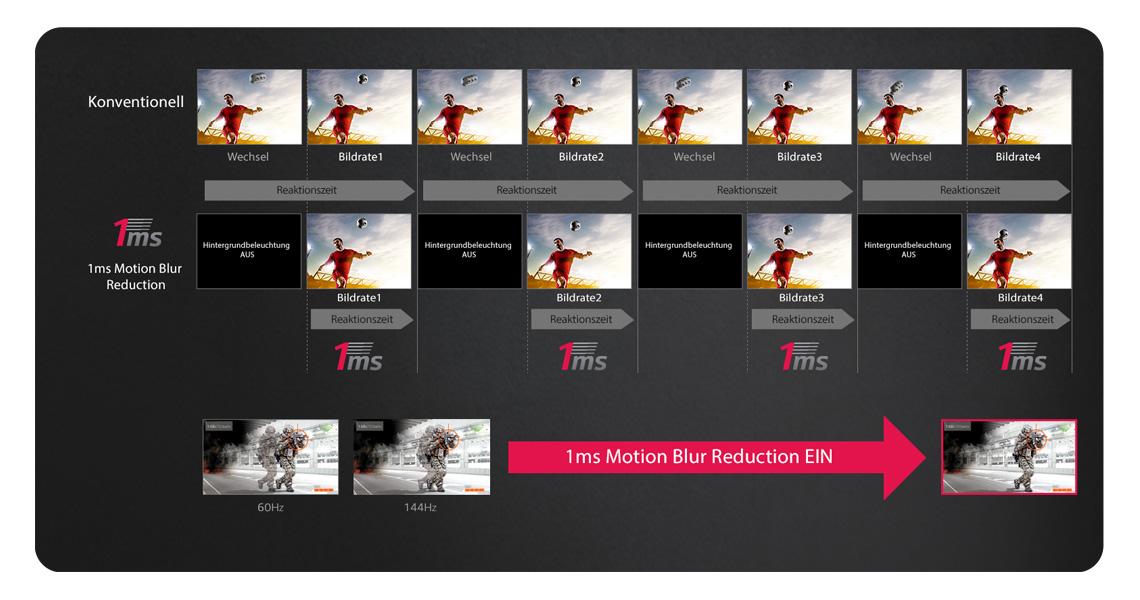 1ms Motion Blur Reduction