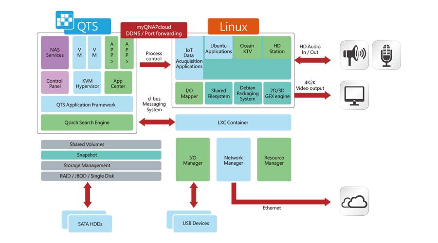 QTS/Linux-Dualsystem IoT-Applikationen