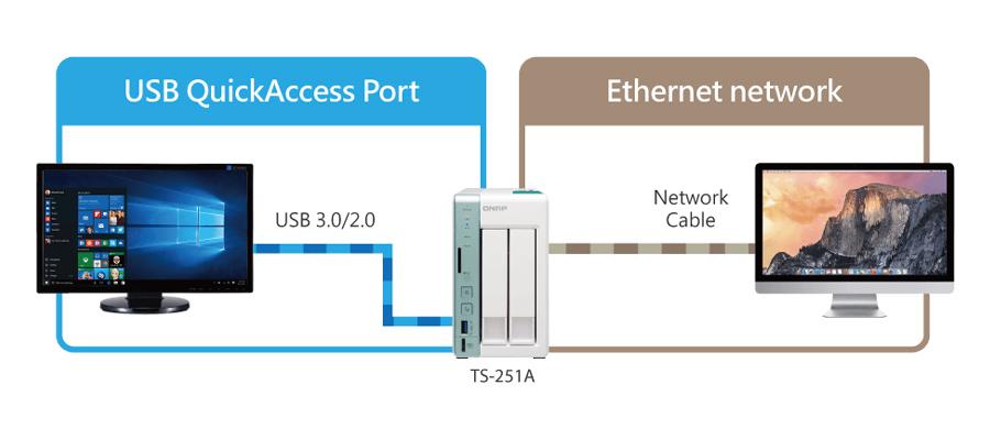 USB-QuickAccess-Modus NAS iSCSI-SAN  Ethernet-NAS-Modus