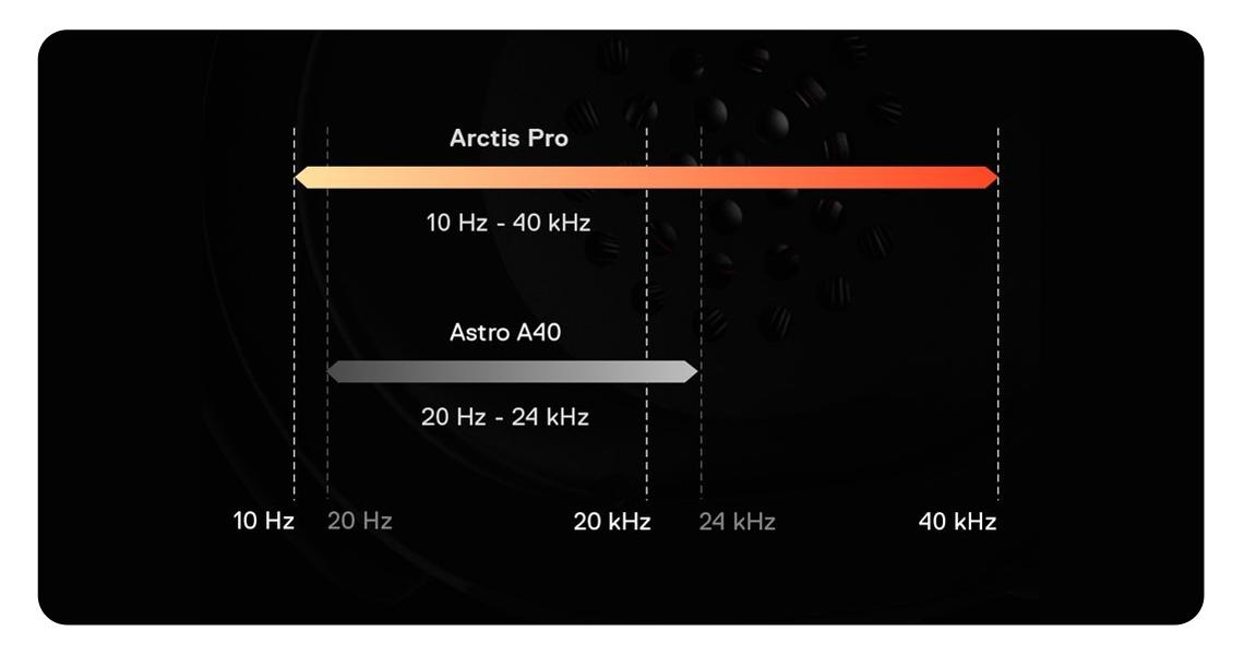 Lautsprechertreiber im Kopfhörer STEELSERIES Arctis Pro und GameDAC Gaming-Headset