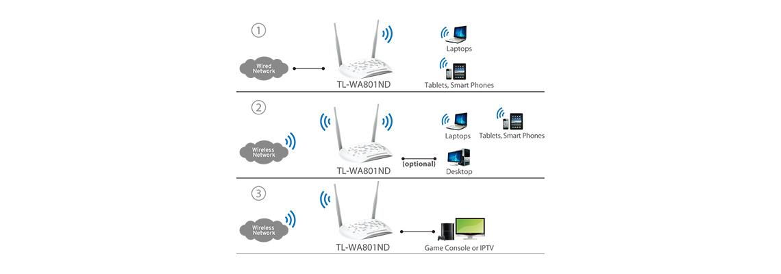 AP-Client Bridge Repeater Accesspoint